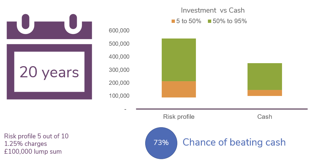investment vs cash over 20-year term