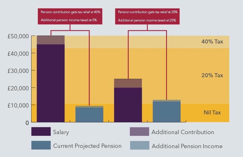 Pension Vs Lifetime ISA Tax advantages