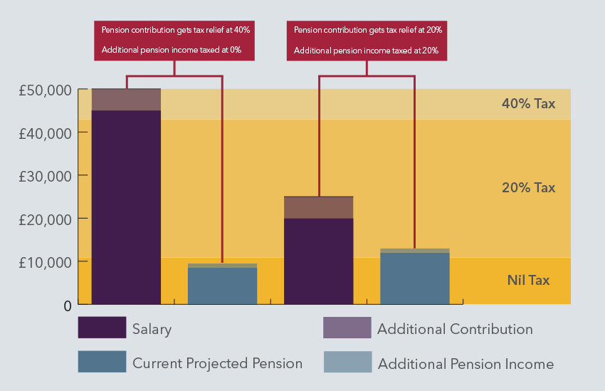 Pension Vs Lifetime ISA Tax advantages