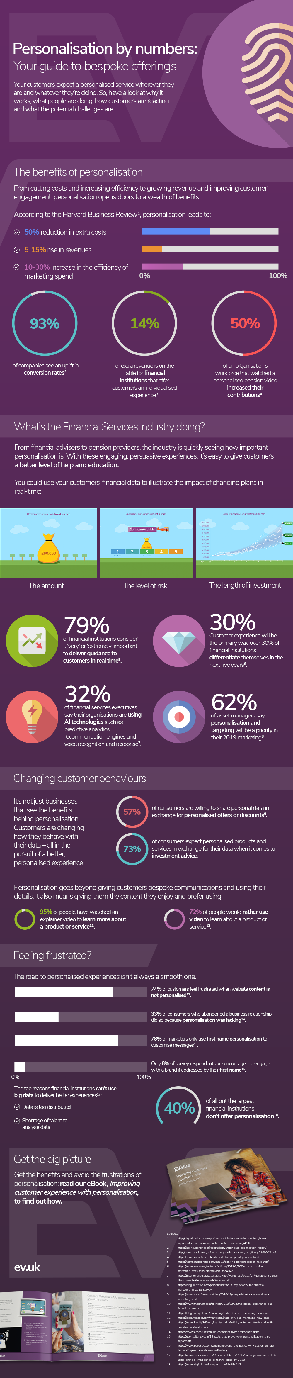 The benefits of personalisation