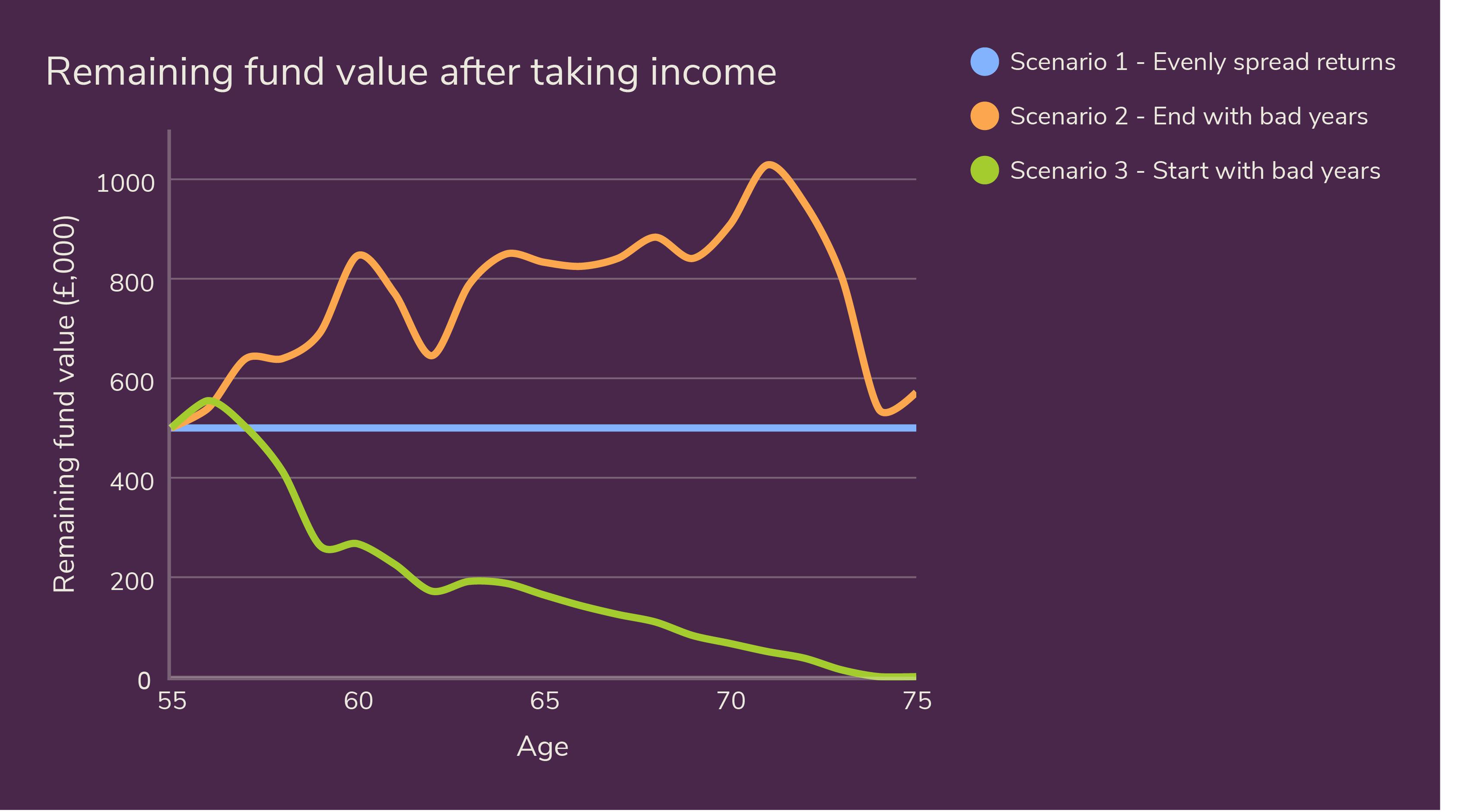 Remaining fund value after taking income (1)