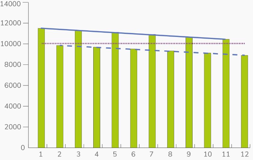 effect graph 3